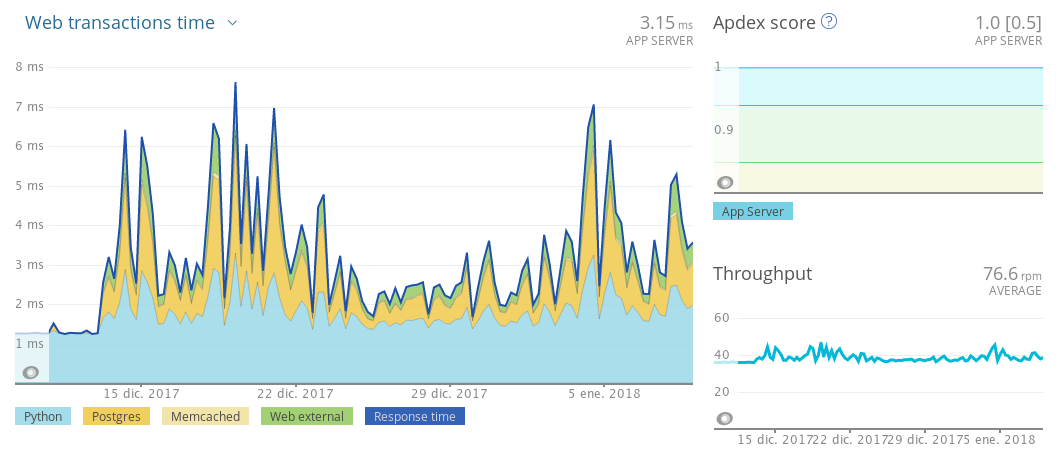 Screenshot of NewRelic overview for the TestPilot Kinto stack