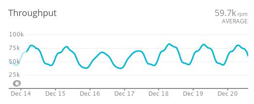 WebExtensions requests per seconds graphs